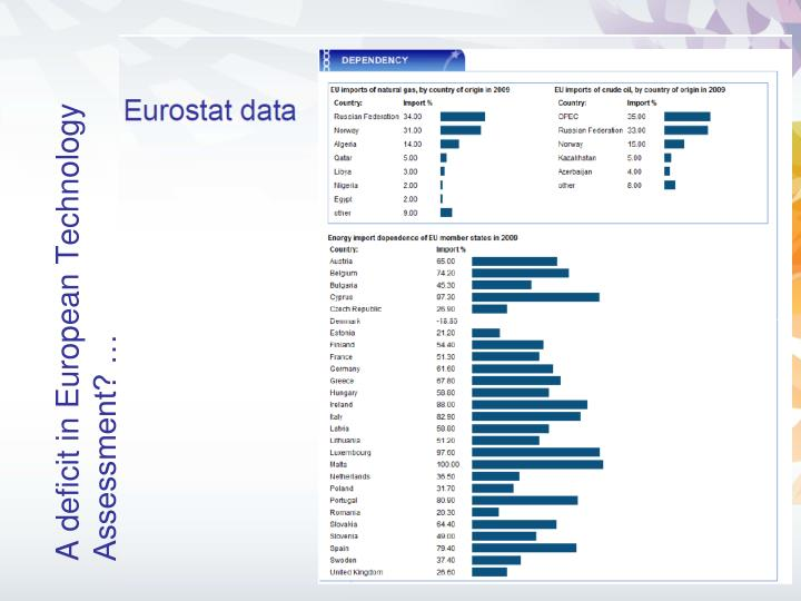 A deficit in European Technology Assessment? …