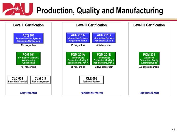 dau briefing presentation students manufacturing level certification production ppt powerpoint