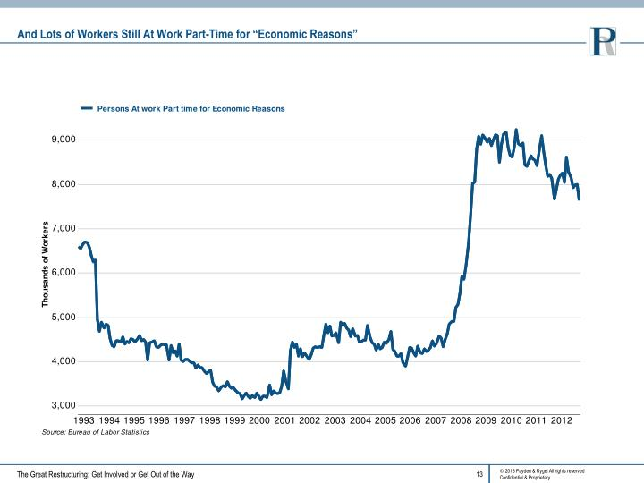 """And Lots of Workers Still At Work Part-Time for """"Economic Reasons"""""""