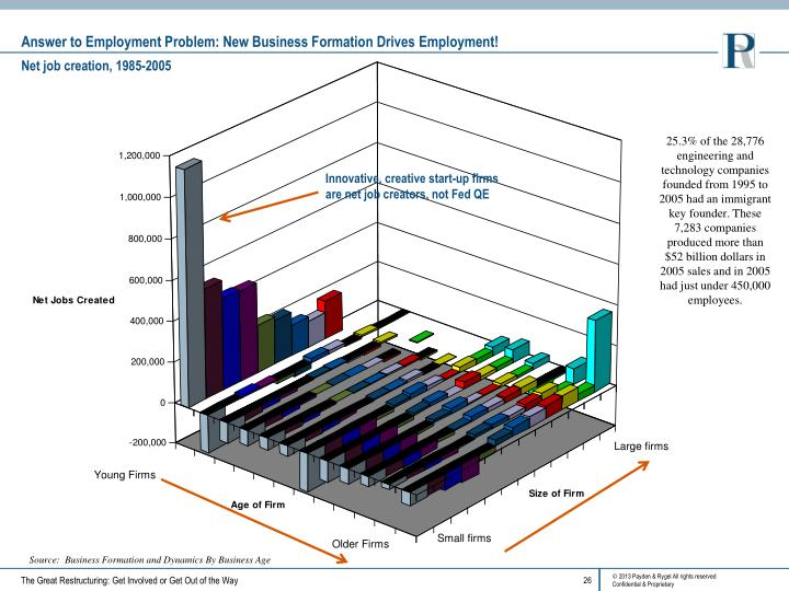 Answer to Employment Problem: New Business Formation Drives Employment!