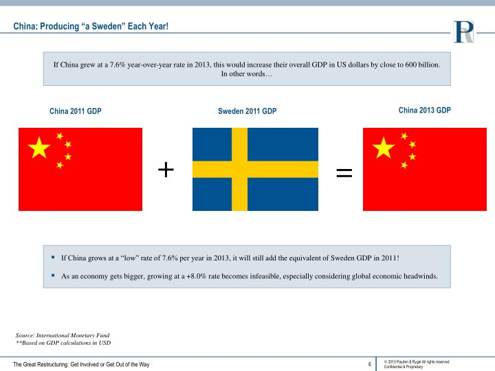 "China: Producing ""a Sweden"" Each Year!"