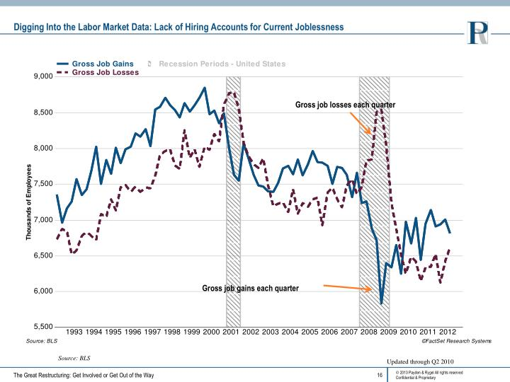 Digging Into the Labor Market