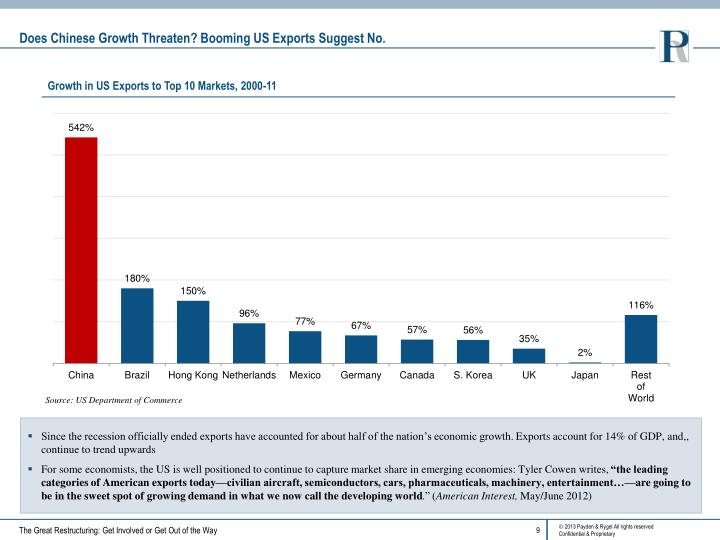 Does Chinese Growth Threaten? Booming US Exports Suggest No.