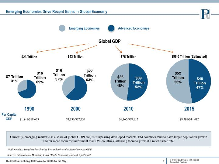 Emerging Economies Drive Recent Gains in Global Economy
