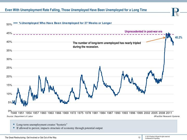 Even With Unemployment Rate Falling, Those Unemployed Have Been Unemployed for a Long Time