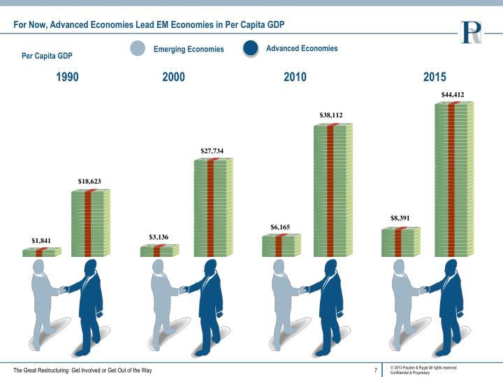 For Now, Advanced Economies Lead EM Economies in Per Capita GDP