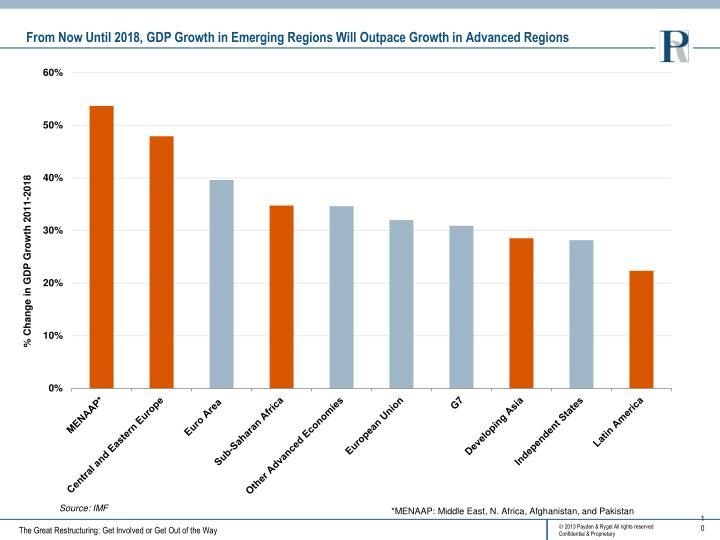 From Now Until 2018, GDP Growth in Emerging Regions Will Outpace Growth in Advanced Regions