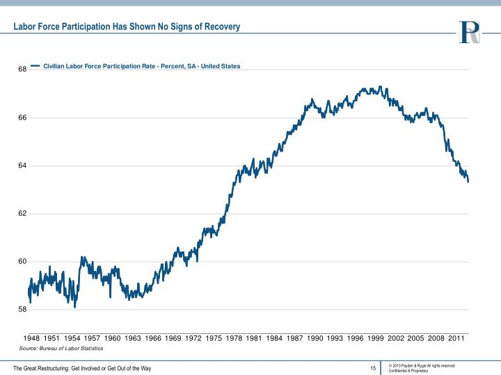 Labor Force Participation Has Shown No Signs of Recovery
