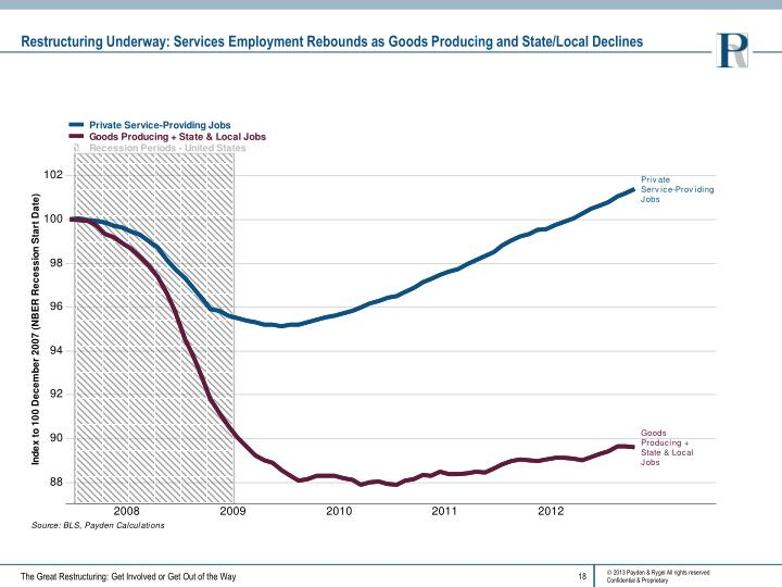 Restructuring Underway: Services Employment Rebounds as Goods Producing and State/Local Declines
