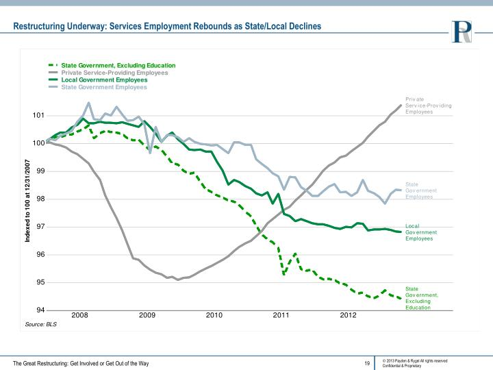 Restructuring Underway: Services Employment Rebounds as State/Local Declines