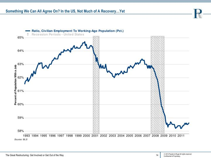 Something We Can All Agree On? In the US, Not Much of A Recovery…Yet