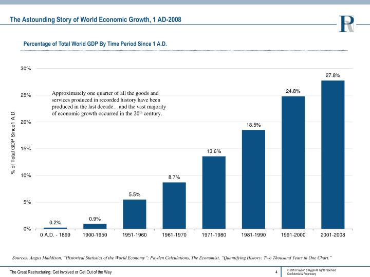 The Astounding Story of World Economic Growth, 1 AD-2008