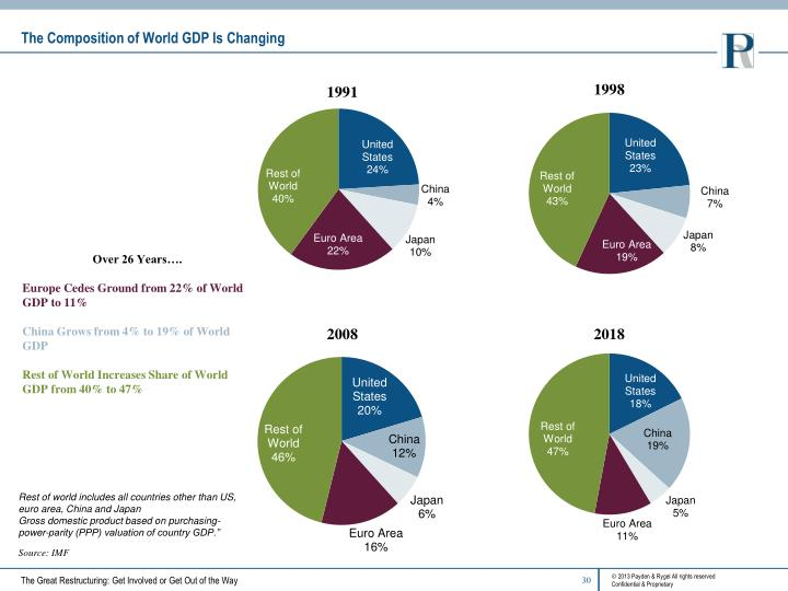 The Composition of World GDP Is Changing