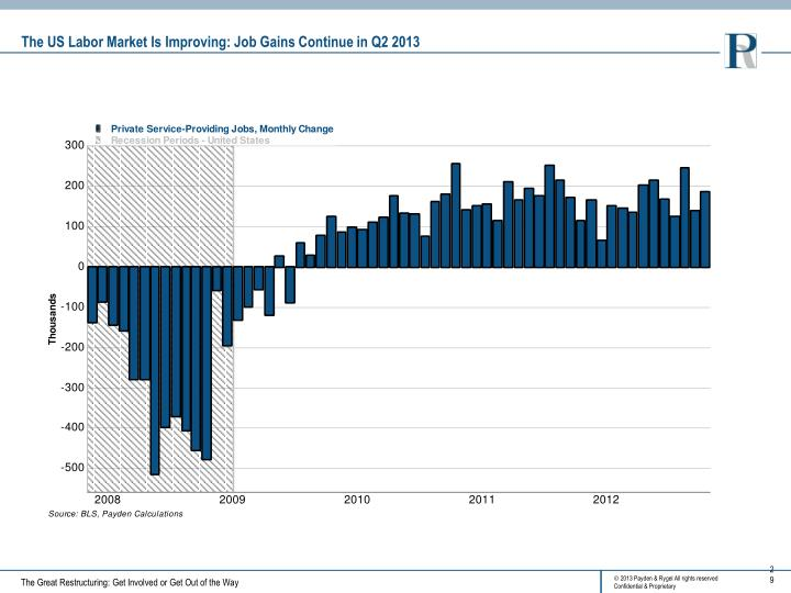 The US Labor Market Is Improving: Job Gains Continue in Q2 2013