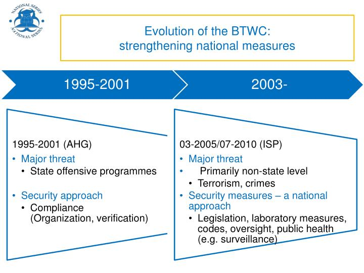 Evolution of the BTWC: