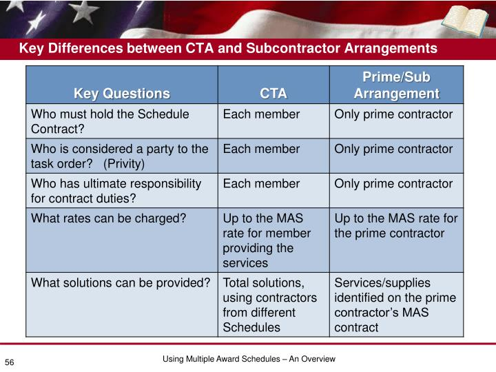 Key Differences between CTA and Subcontractor Arrangements