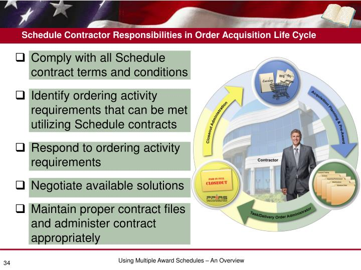 Schedule Contractor Responsibilities in Order Acquisition Life Cycle