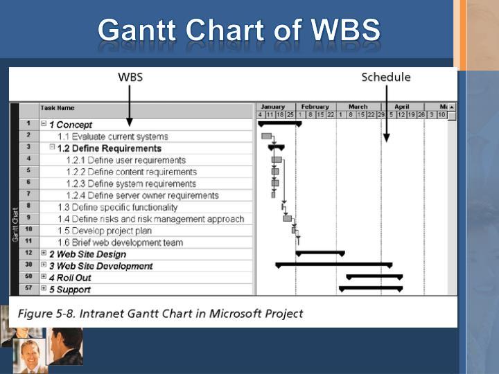 Gantt Chart of WBS