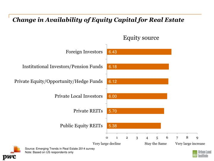 Change in Availability of Equity Capital for Real Estate