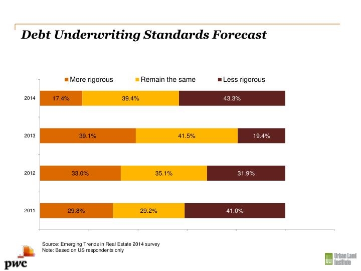 Debt Underwriting Standards Forecast