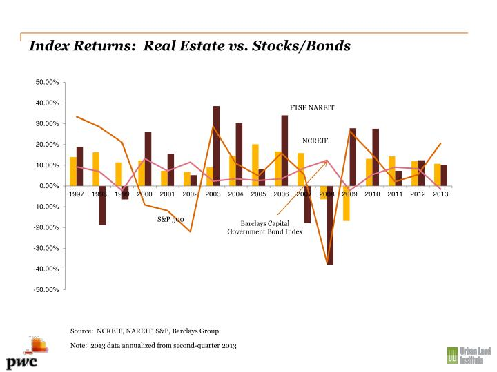 Index Returns:  Real Estate vs. Stocks/Bonds