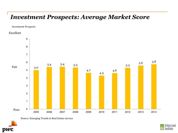 Investment Prospects: Average Market Score