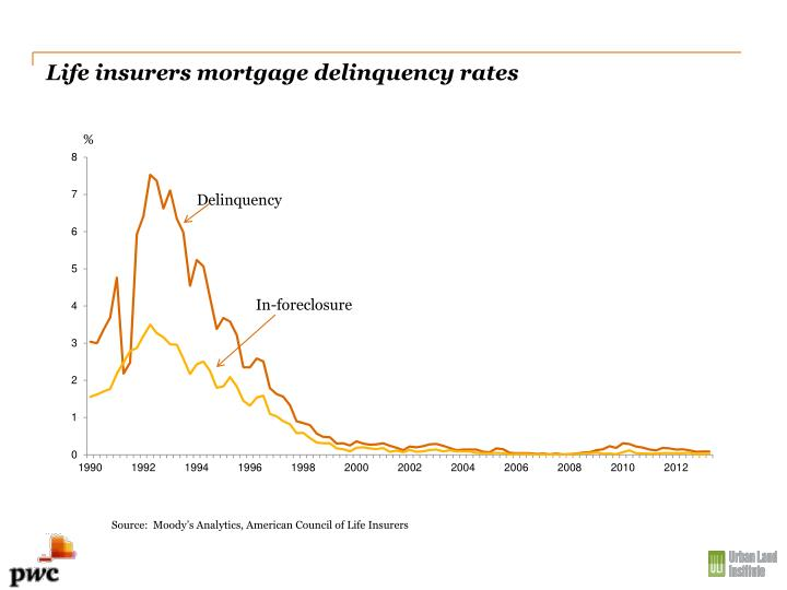 Life insurers mortgage delinquency rates