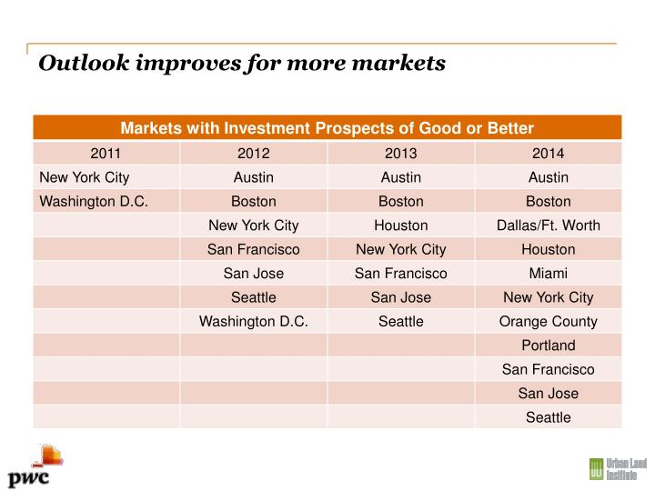 Outlook improves for more markets