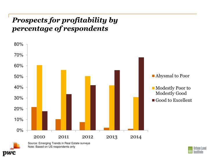Prospects for profitability by