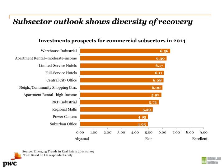 Subsector outlook shows diversity of recovery