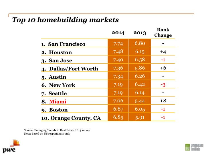 Top 10 homebuilding markets