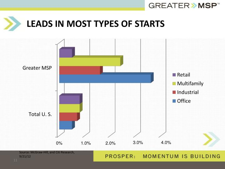 LEADS IN MOST TYPES OF STARTS