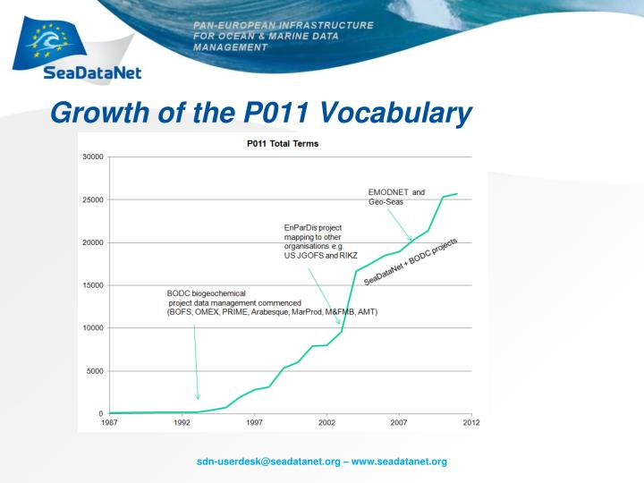 Growth of the P011 Vocabulary