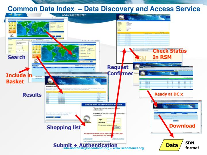 Common Data Index  – Data Discovery and Access Service