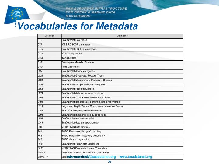 Vocabularies for Metadata