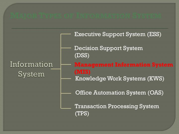 Major Types of Information System