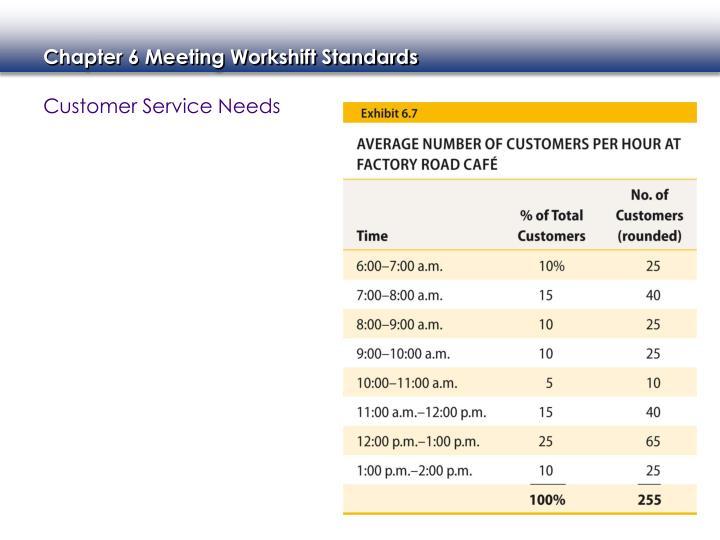 Customer Service Needs
