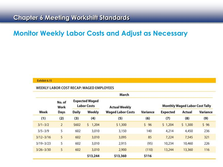 Monitor Weekly Labor Costs and Adjust as Necessary