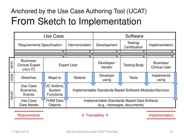 Anchored by the Use Case Authoring Tool (UCAT)