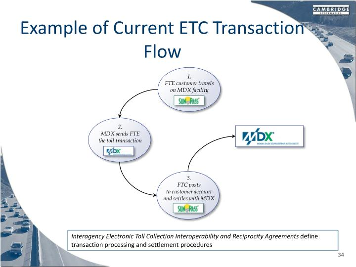 Example of Current ETC Transaction Flow