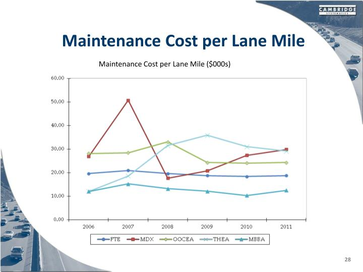 Maintenance Cost per Lane Mile