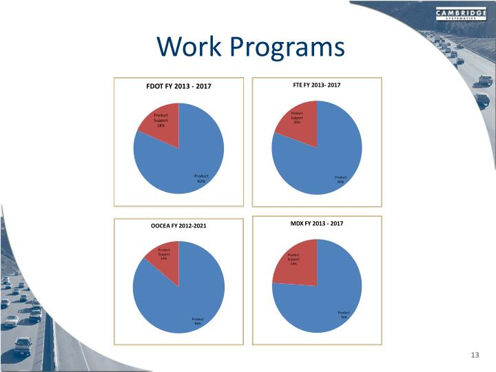 Work Programs