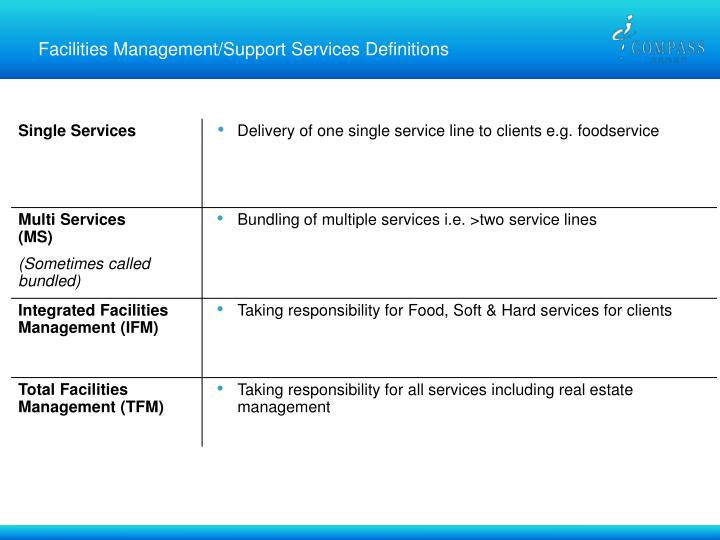 Facilities Management/Support Services Definitions