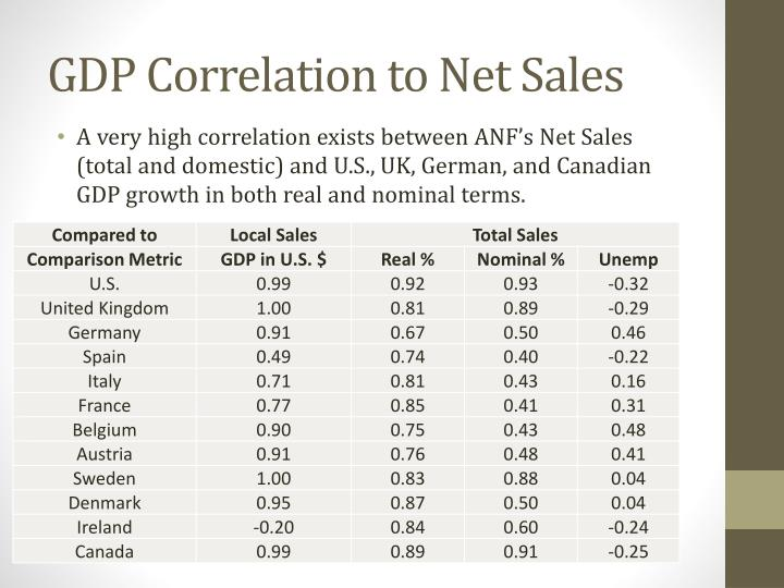 GDP Correlation to Net Sales