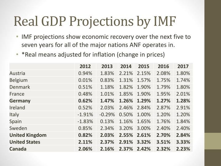 Real GDP Projections by IMF
