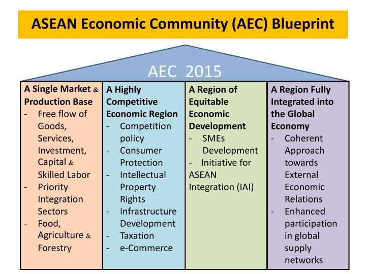 ASEAN Economic Community (AEC) Blueprint