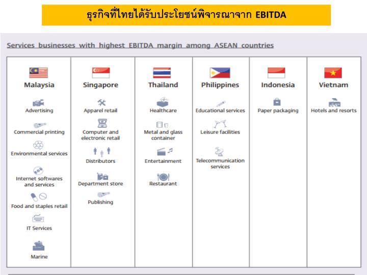 ธุรกิจที่ไทยได้รับประโยชน์พิจารณาจาก