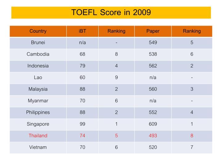 TOEFL Score in 2009