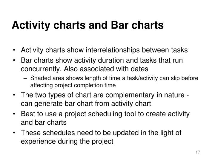 Activity charts and Bar charts