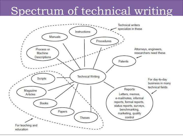 Spectrum of technical writing